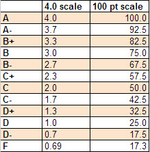 4pt to 100pt grade scale chart
